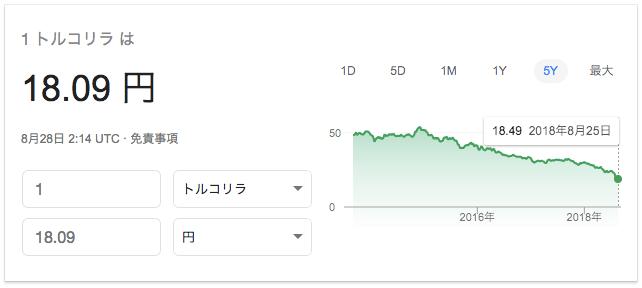 トルコリラ為替